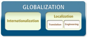 Localizing Websites