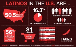 Latinos In The U.S.